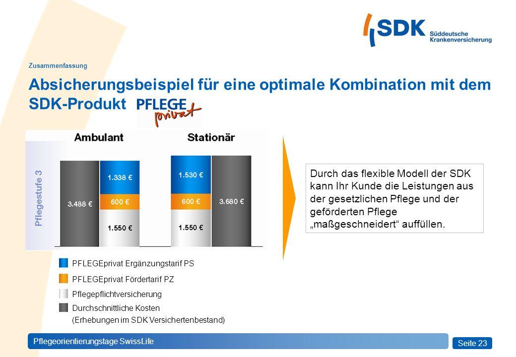 Absicherungsbeispiel für eine optimale Kombination mit dem SDK-Produkt