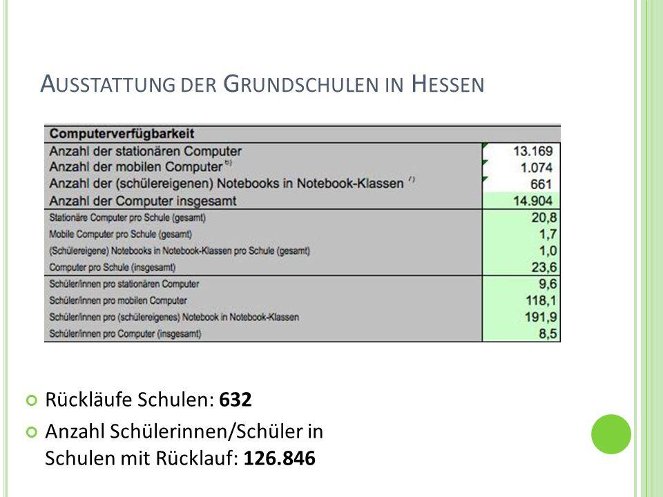 Ausstattung der Grundschulen in Hessen