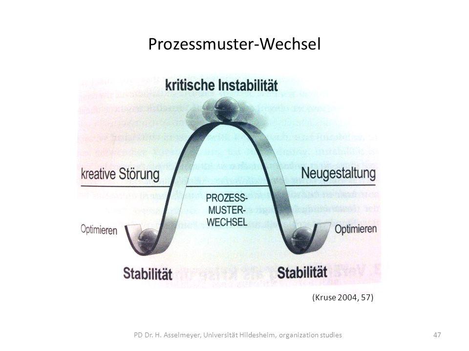 Prozessmuster-Wechsel