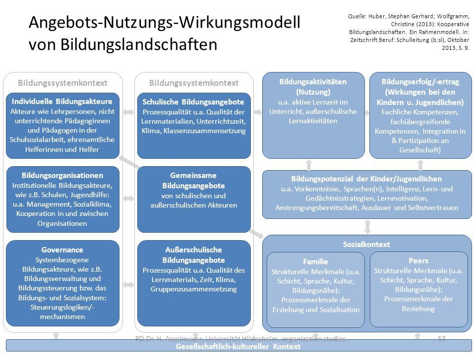 Angebots-Nutzungs-Wirkungsmodell von Bildungslandschaften