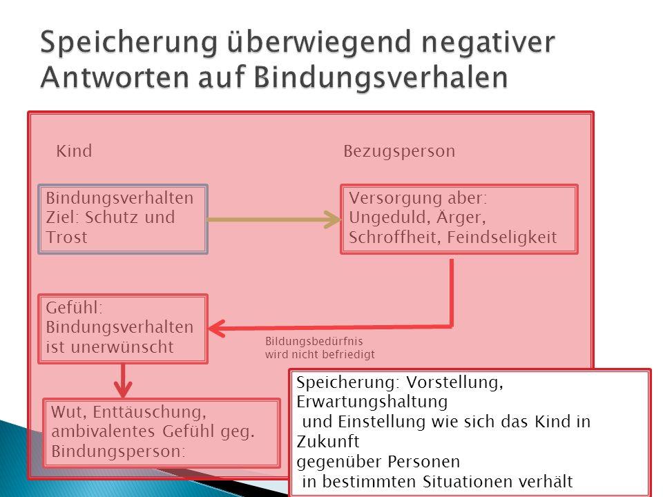 Speicherung überwiegend negativer Antworten auf Bindungsverhalen