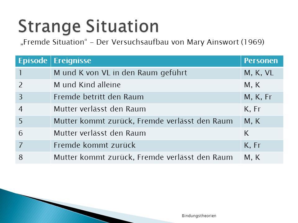 """Strange Situation """"Fremde Situation - Der Versuchsaufbau von Mary Ainswort (1969) Episode. Ereignisse."""