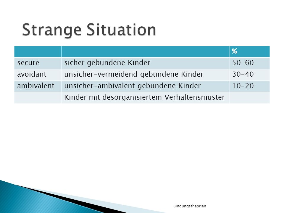 Strange Situation % secure sicher gebundene Kinder 50-60 avoidant
