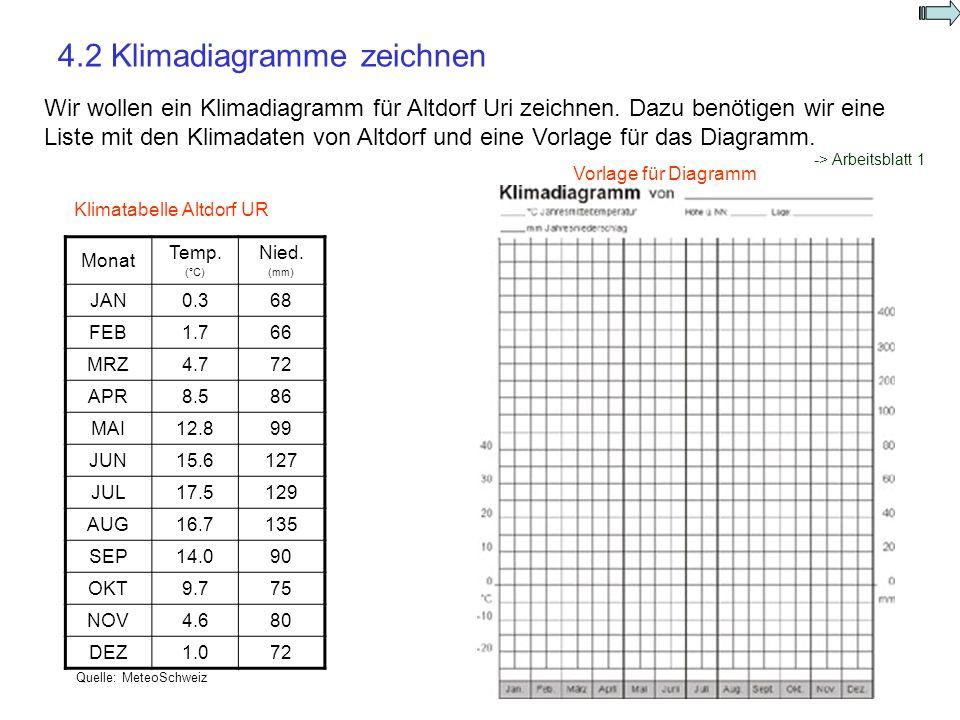 4.2 Klimadiagramme zeichnen