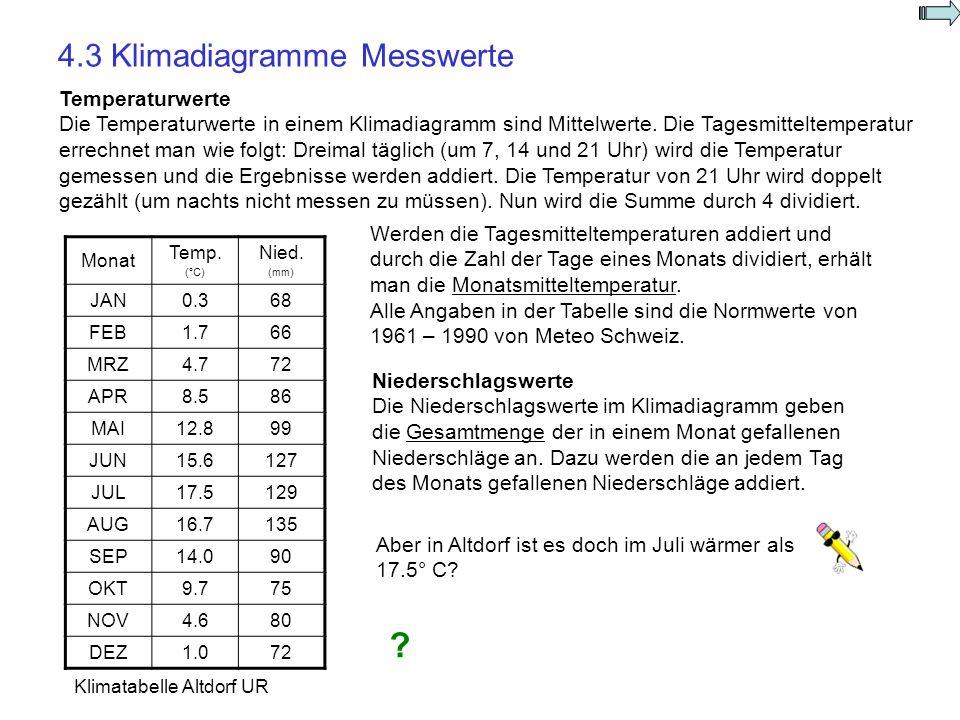 4.3 Klimadiagramme Messwerte Temperaturwerte