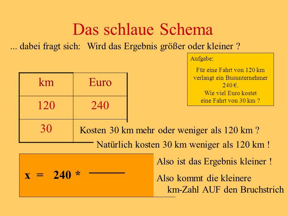 Das schlaue Schema km Euro 120 240 30 x x = 240 *