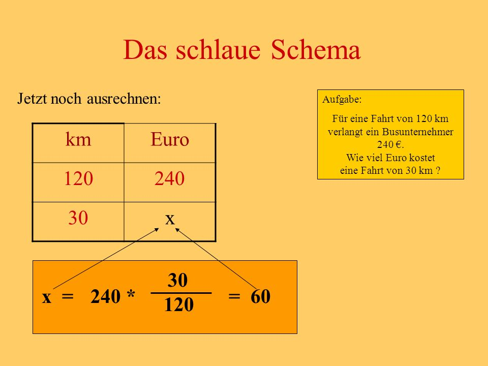 Das schlaue Schema km Euro 120 240 30 x 30 x = 240 * = 60 120