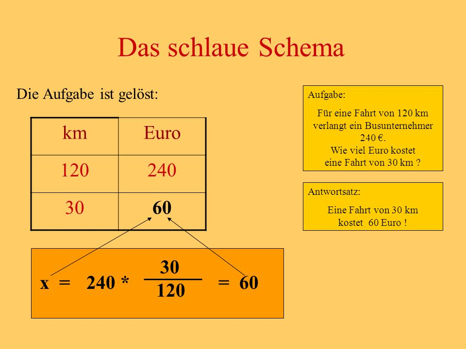Das schlaue Schema km Euro 120 240 30 60 30 x = 240 * = 60 120