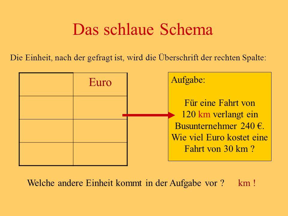 Das schlaue Schema Euro Aufgabe: