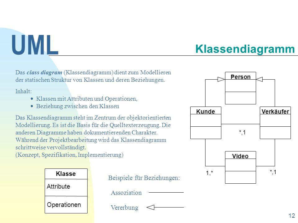 UML Klassendiagramm Beispiele für Beziehungen: Assoziation Vererbung