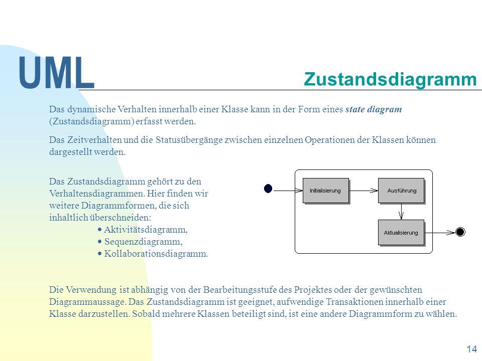 UML 30.09.1998. Zustandsdiagramm.