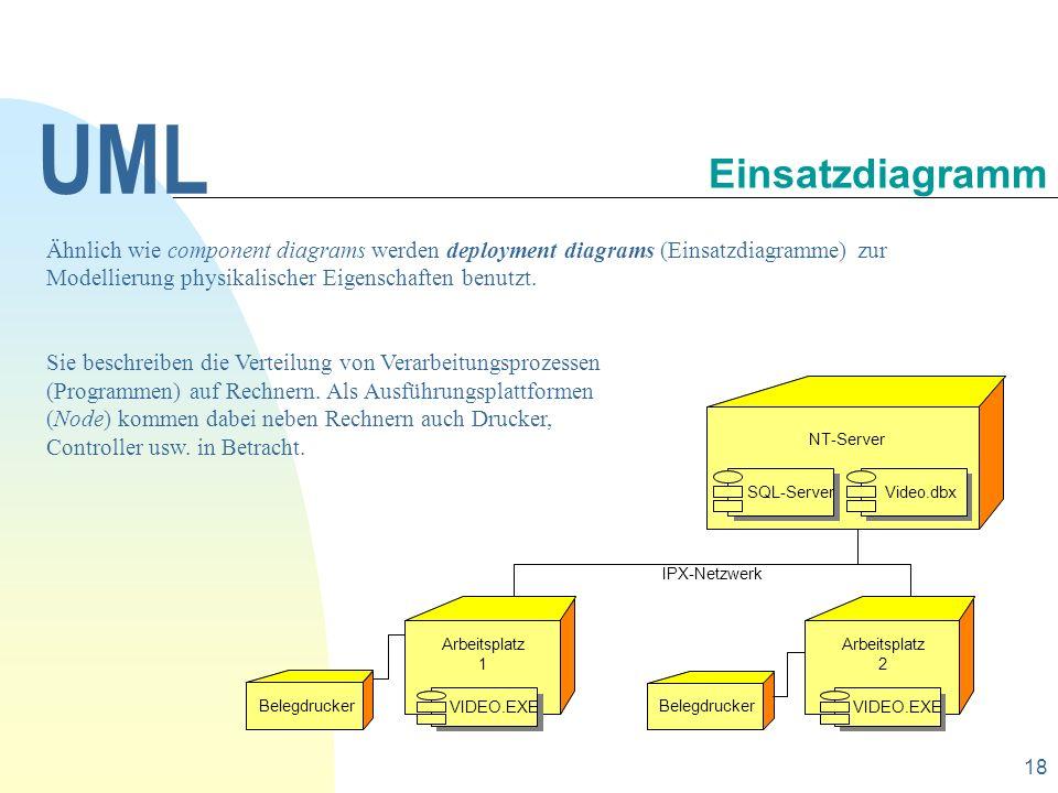 UML 30.09.1998. Einsatzdiagramm.
