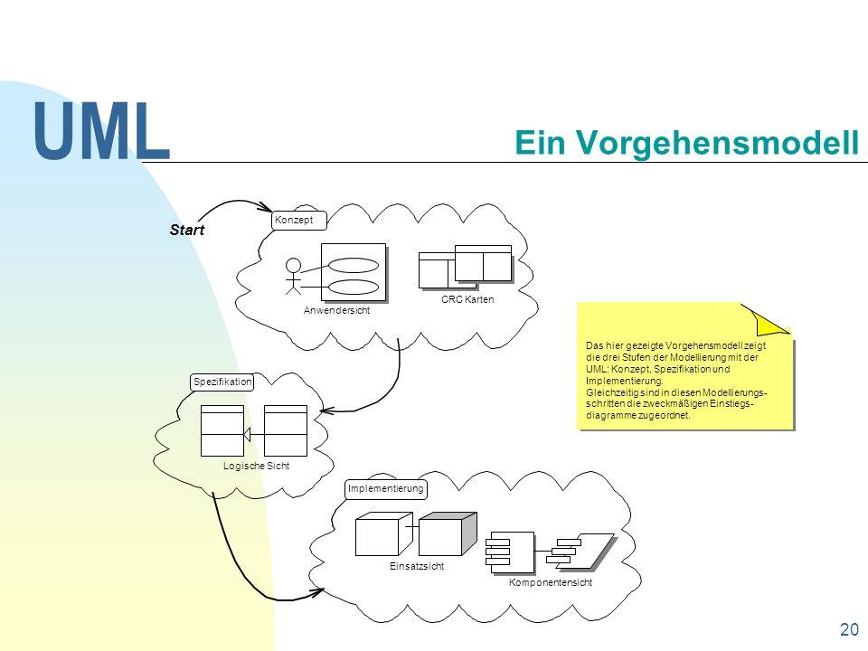 UML Ein Vorgehensmodell 30.09.1998 Start