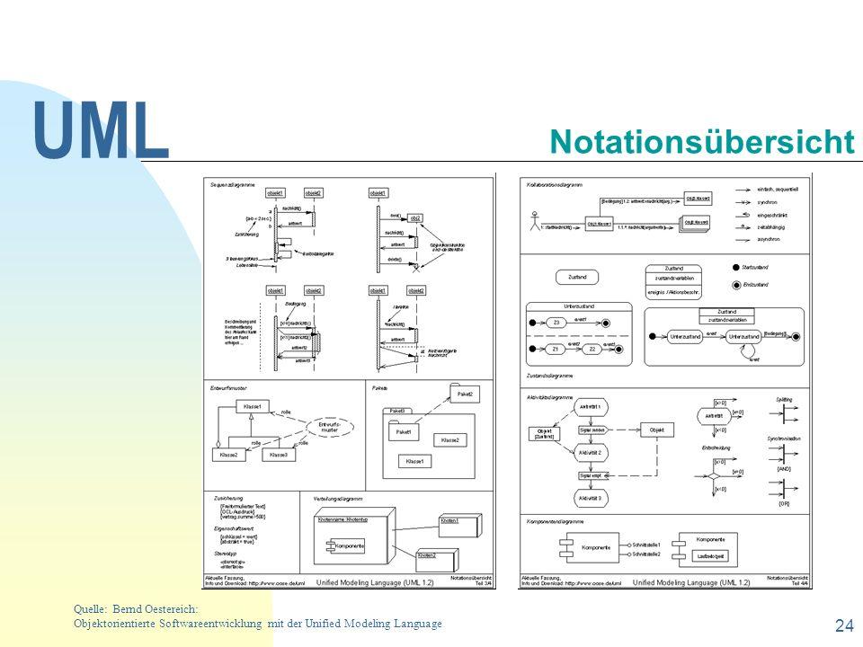 UML Notationsübersicht 30.09.1998