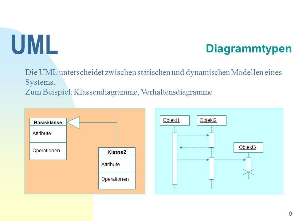 UML 30.09.1998. Diagrammtypen. Die UML unterscheidet zwischen statischen und dynamischen Modellen eines Systems.