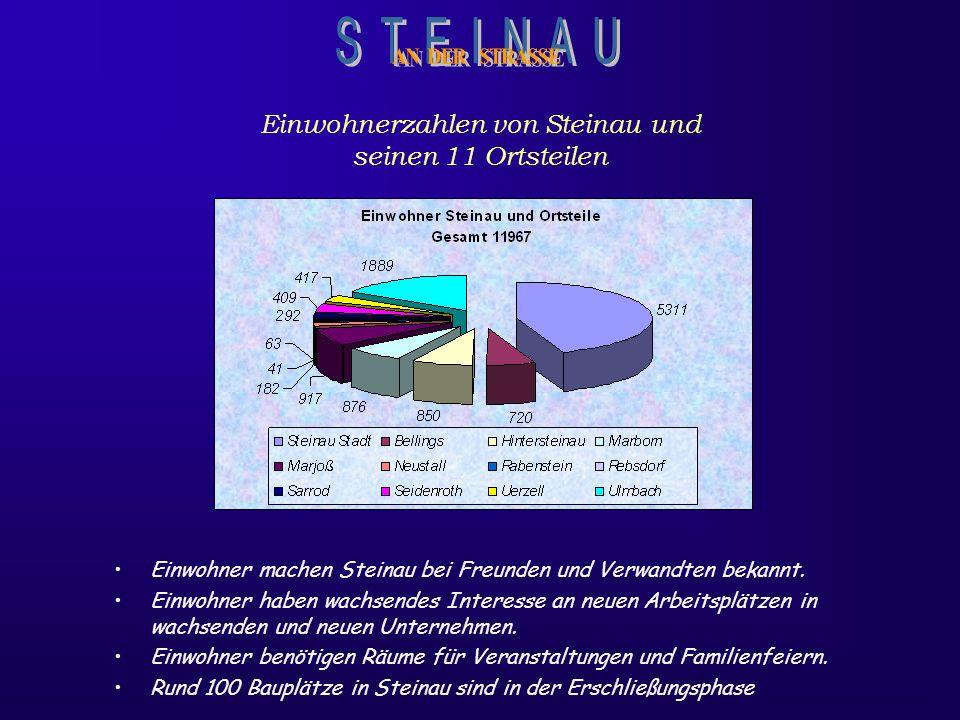 Einwohnerzahlen von Steinau und seinen 11 Ortsteilen