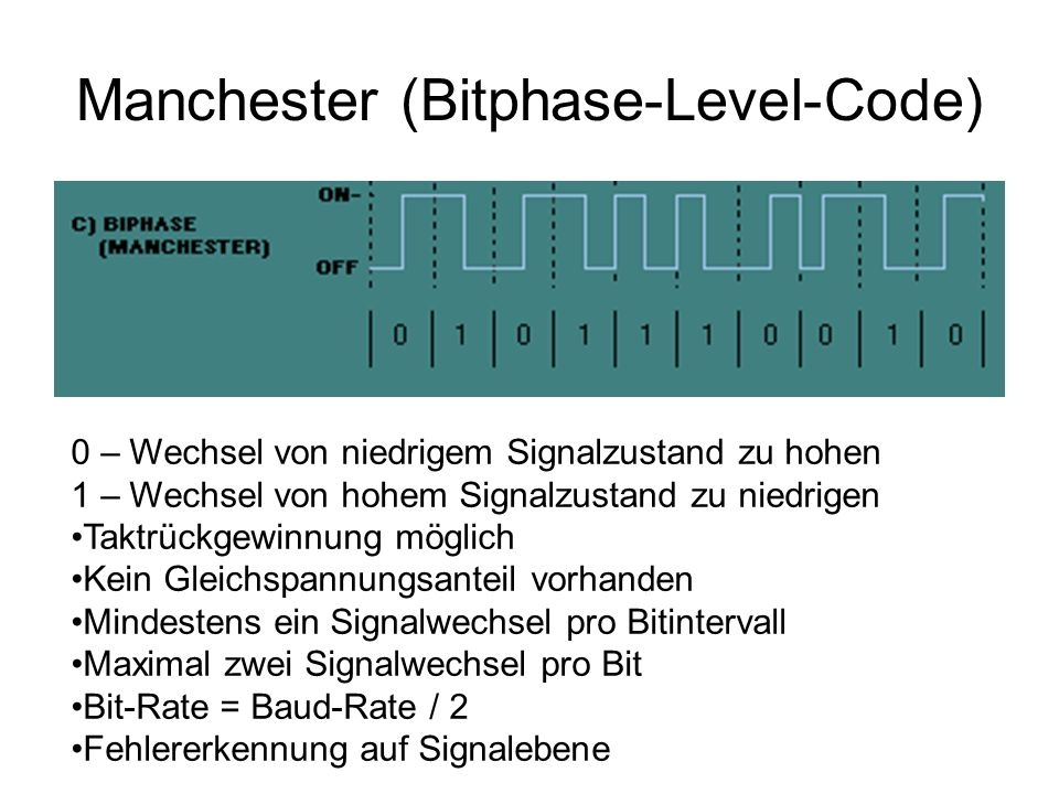 Manchester (Bitphase-Level-Code)
