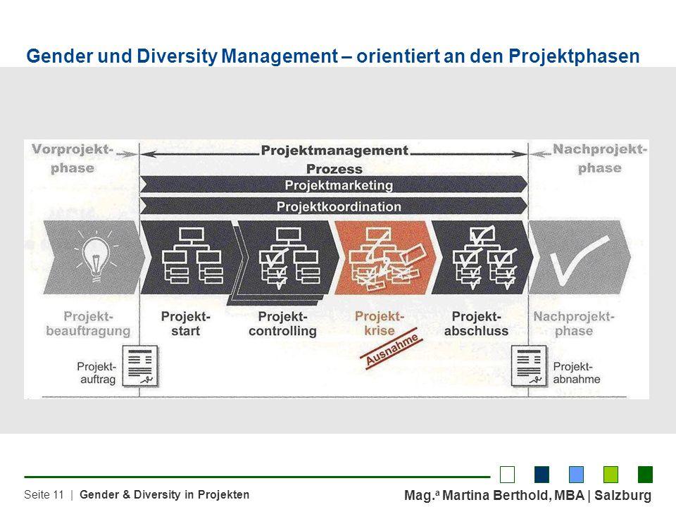 Gender und Diversity Management – orientiert an den Projektphasen