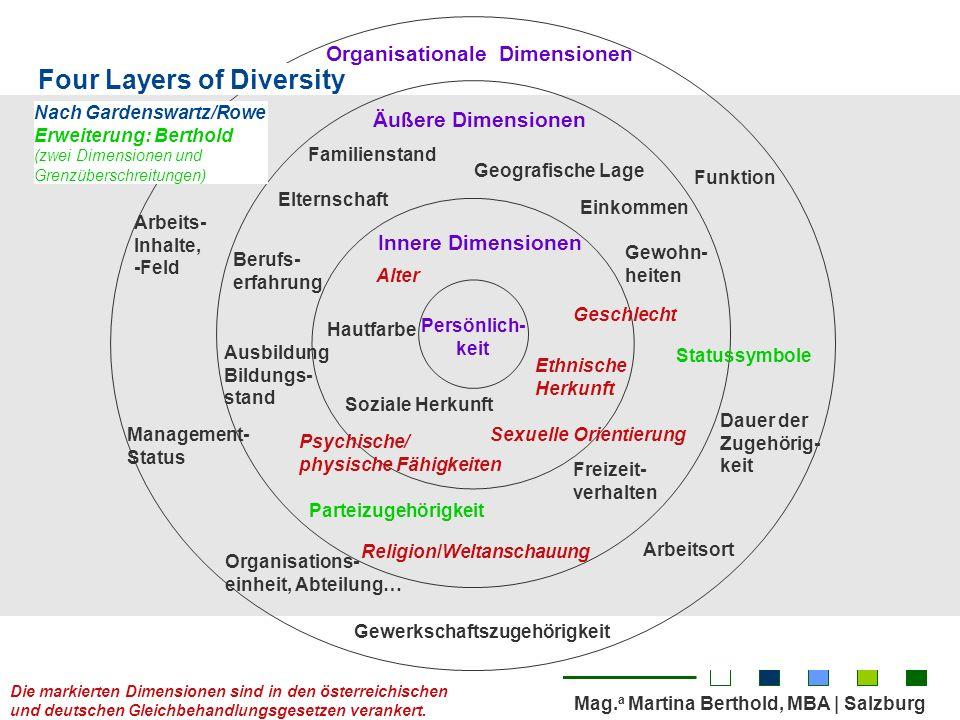 Organisationale Dimensionen Religion/Weltanschauung