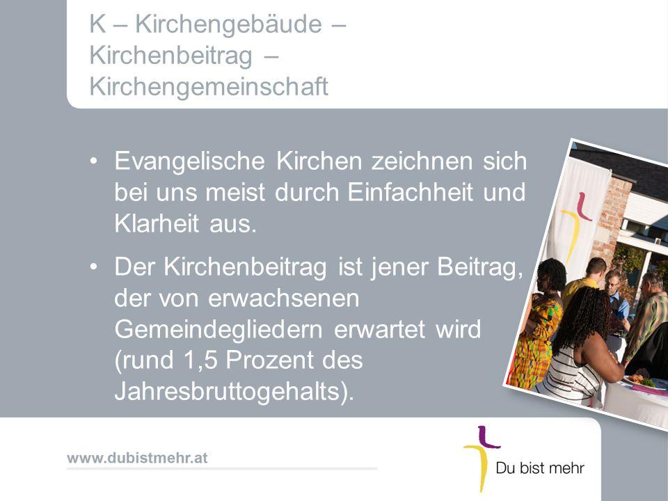 K – Kirchengebäude – Kirchenbeitrag – Kirchengemeinschaft