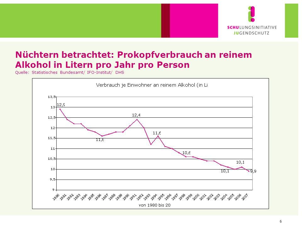 Nüchtern betrachtet: Prokopfverbrauch an reinem Alkohol in Litern pro Jahr pro Person Quelle: Statistisches Bundesamt/ IFO-Institut/ DHS