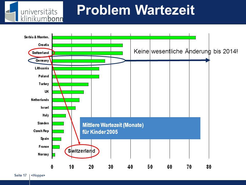 Problem Wartezeit Keine wesentliche Änderung bis 2014!