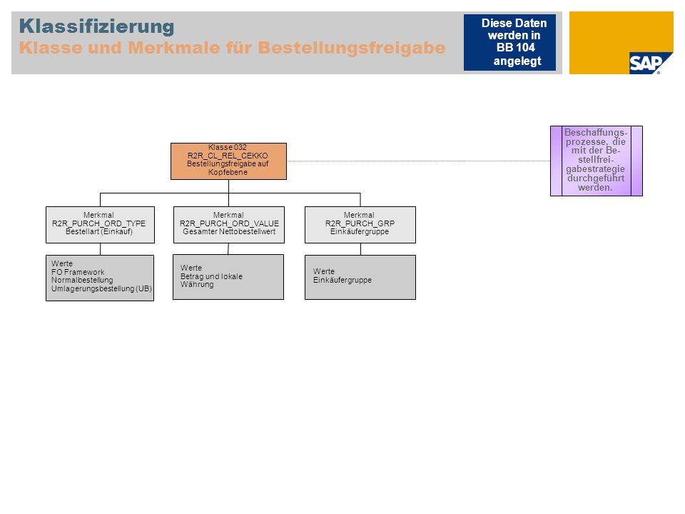 Klassifizierung Klasse und Merkmale für Bestellungsfreigabe