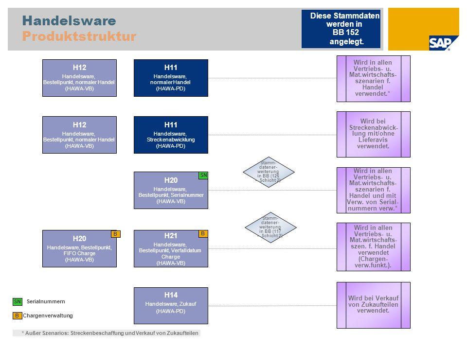 Handelsware Produktstruktur