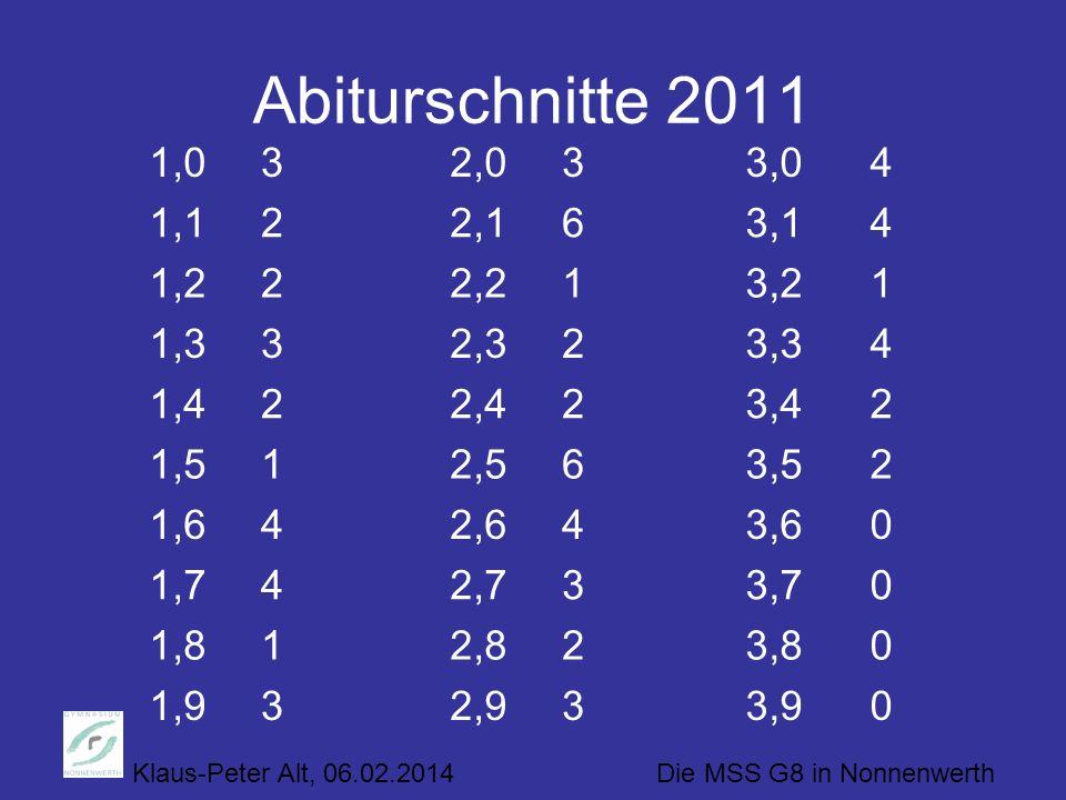 Abiturschnitte 2011 1,0. 3. 2,0. 3. 3,0. 4. 1,1. 2. 2,1. 6. 3,1. 4. 1,2. 2. 2,2. 1. 3,2.