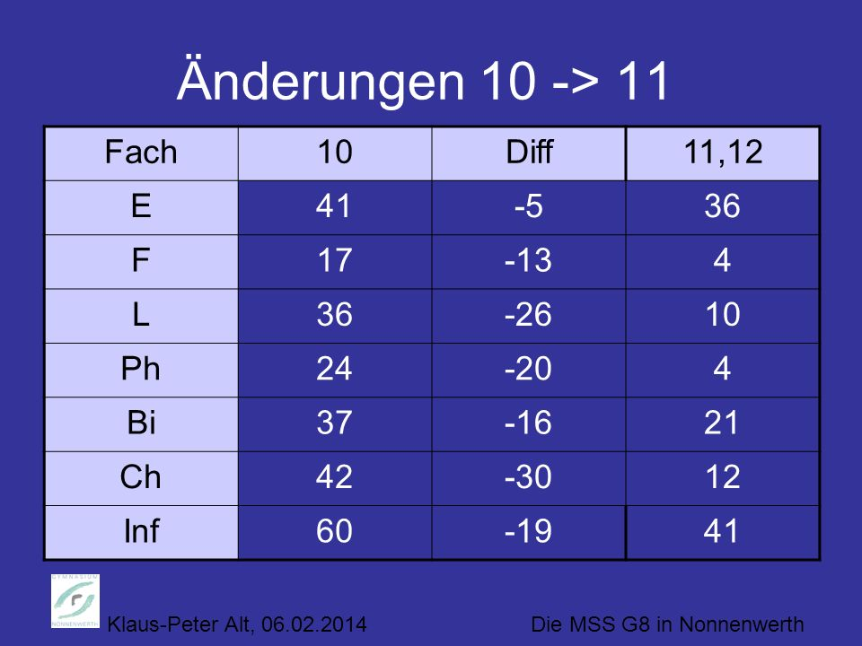 Änderungen 10 -> 11 Fach 10 Diff 11,12 E 41 -5 36 F 17 -13 4 L -26