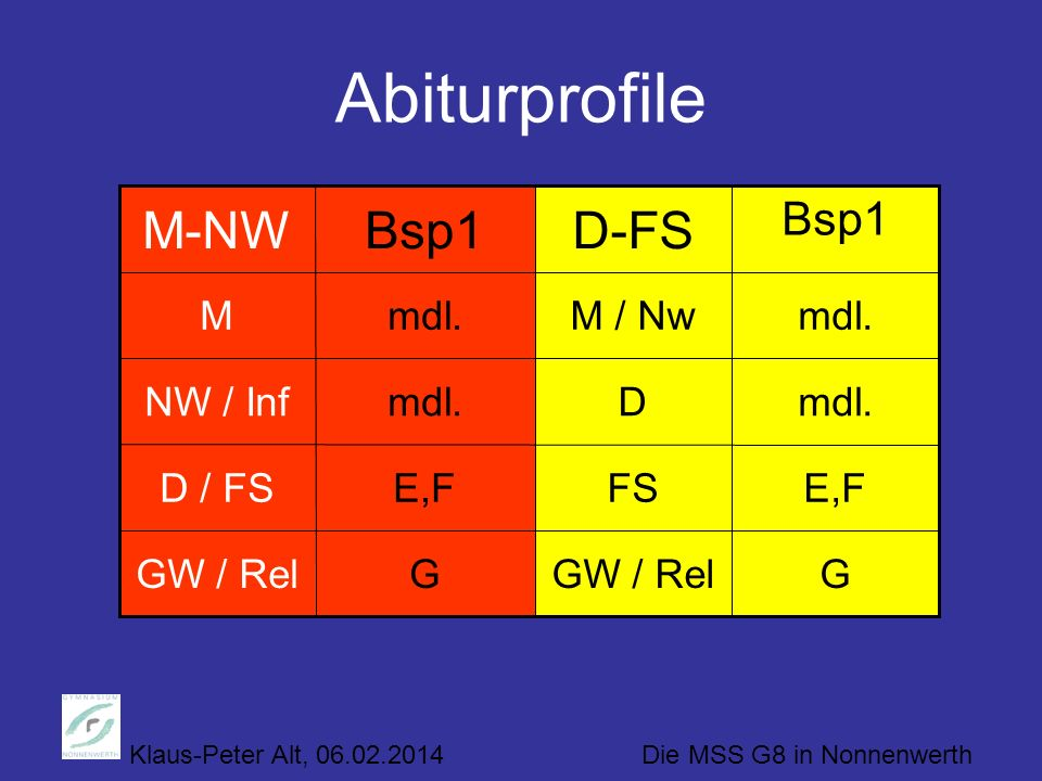 Abiturprofile Bsp1 M-NW Bsp1 D-FS M mdl. M / Nw mdl. NW / Inf mdl. D