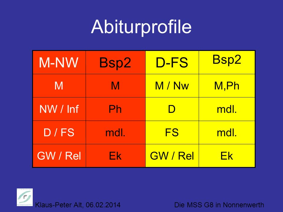 Abiturprofile Bsp2 M-NW Bsp2 D-FS M M M / Nw M,Ph NW / Inf Ph D mdl.