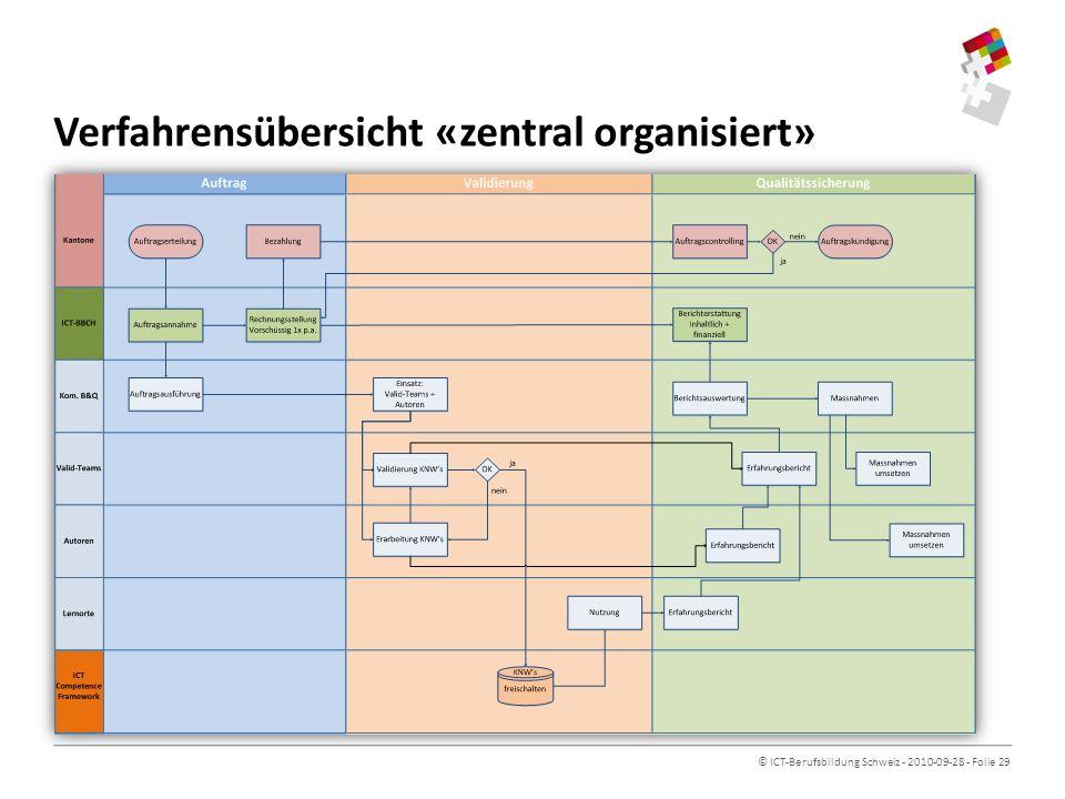Verfahrensübersicht «zentral organisiert»