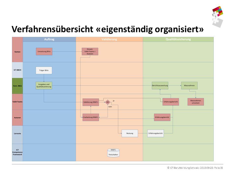 Verfahrensübersicht «eigenständig organisiert»