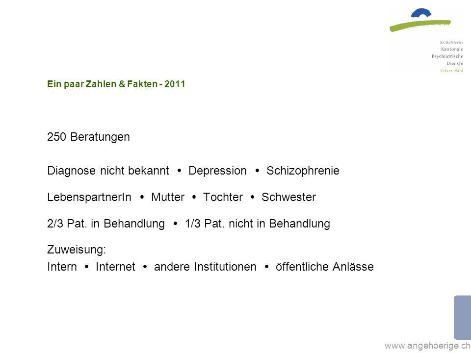 Ein paar Zahlen & Fakten - 2011