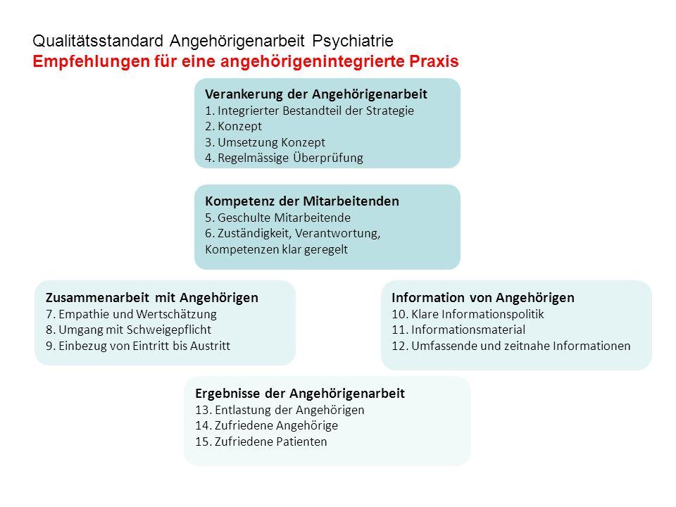 Qualitätsstandard Angehörigenarbeit Psychiatrie Empfehlungen für eine angehörigenintegrierte Praxis