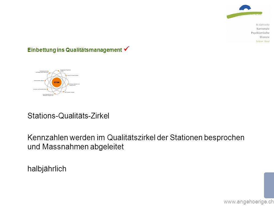 Einbettung ins Qualitätsmanagement 
