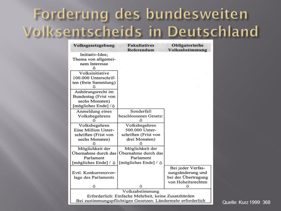 Forderung des bundesweiten Volksentscheids in Deutschland