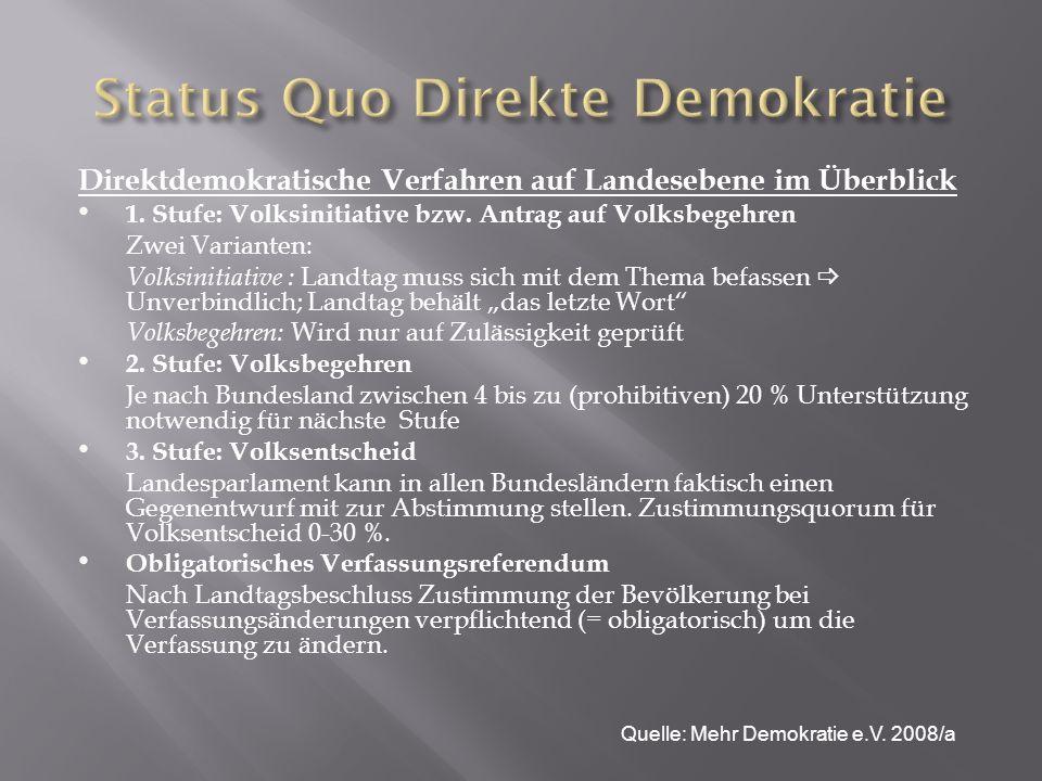 Status Quo Direkte Demokratie