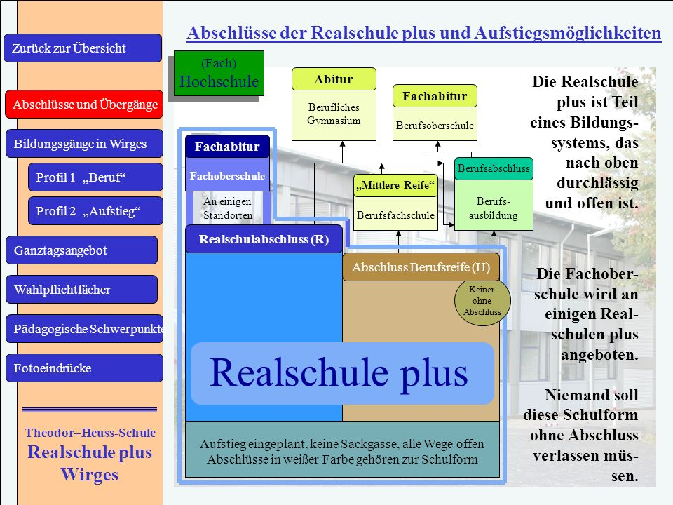 Realschulabschluss (R) Theodor–Heuss-Schule Realschule plus Wirges