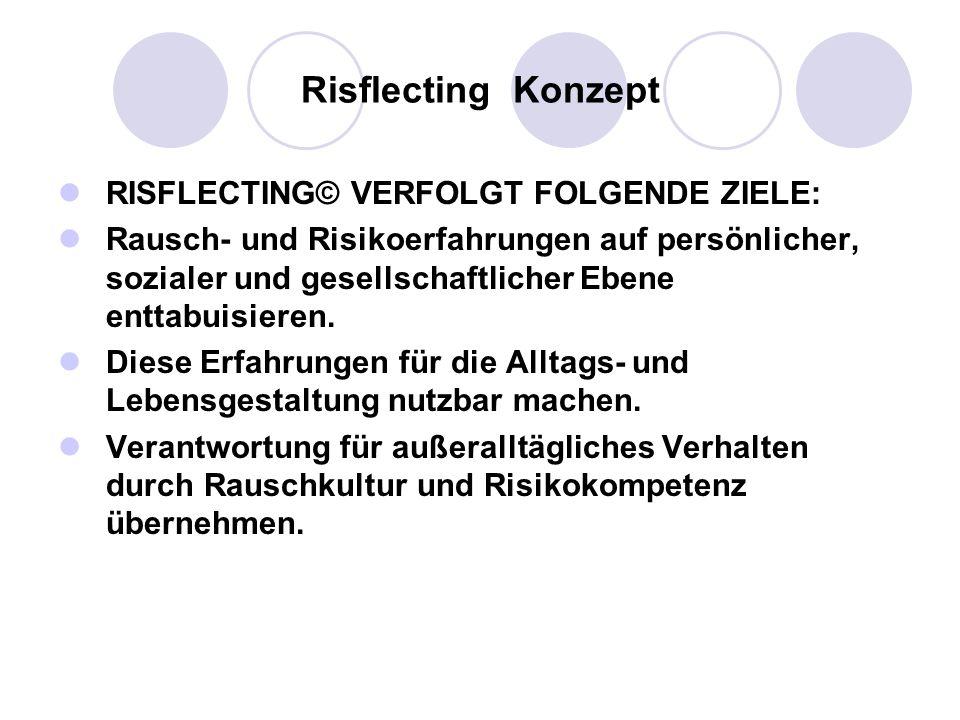 Risflecting Konzept RISFLECTING© VERFOLGT FOLGENDE ZIELE: