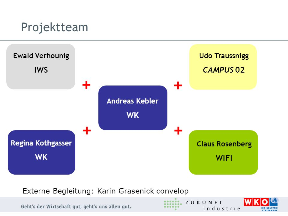 + + + + Projektteam IWS CAMPUS 02 WK WK WIFI Ewald Verhounig