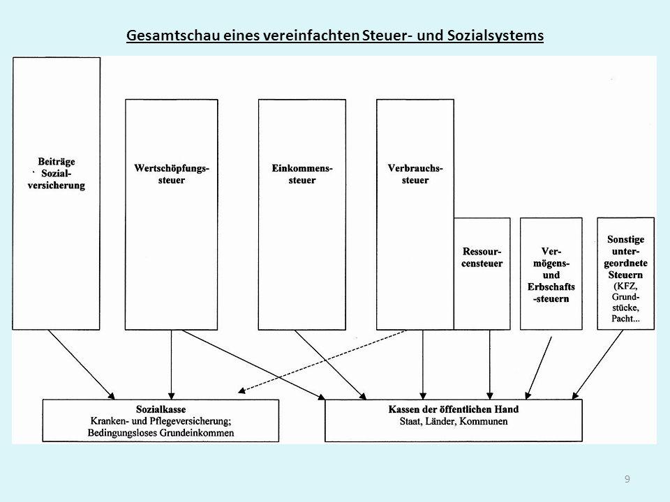 Gesamtschau eines vereinfachten Steuer- und Sozialsystems