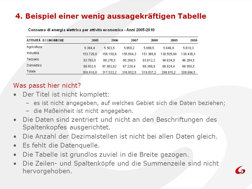4. Beispiel einer wenig aussagekräftigen Tabelle