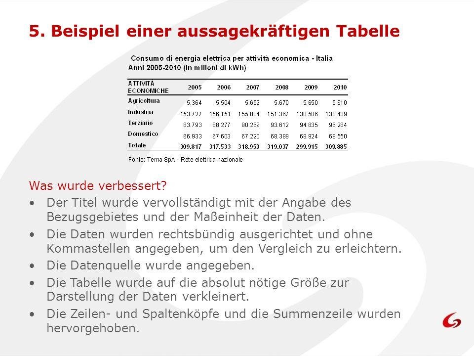 5. Beispiel einer aussagekräftigen Tabelle