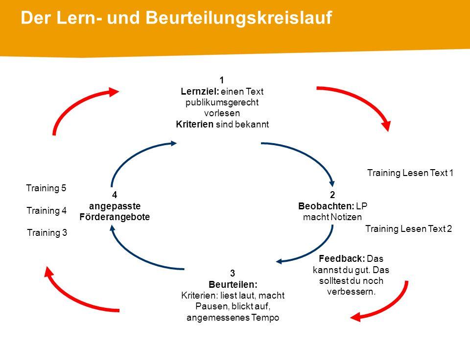 Der Lern- und Beurteilungskreislauf
