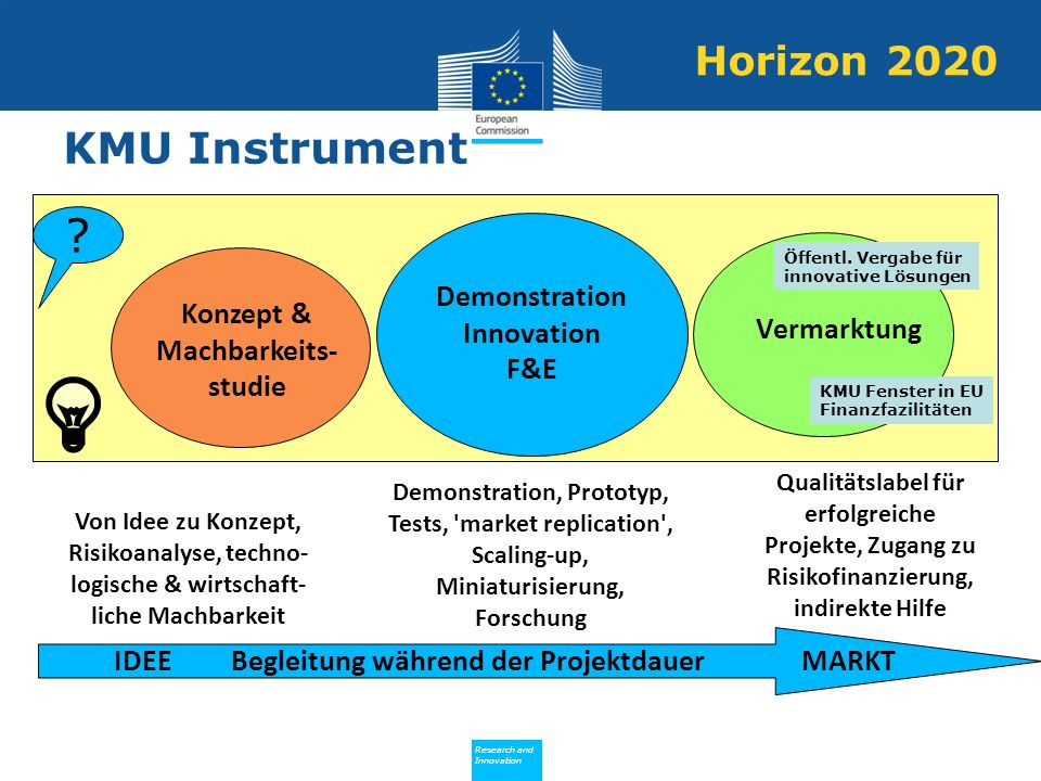 KMU Instrument Horizon 2020 Demonstration Innovation F&E