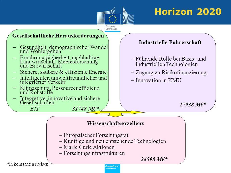 Horizon 2020 Gesellschaftliche Herausforderungen