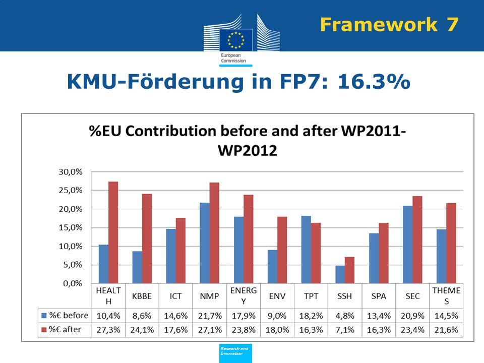 Framework 7 KMU-Förderung in FP7: 16.3%