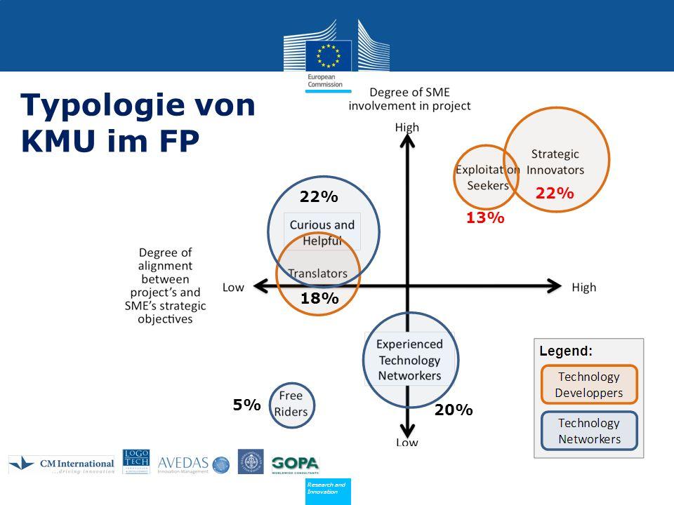 Typologie von KMU im FP 22% 22% 13% 18% 5% 20% 7